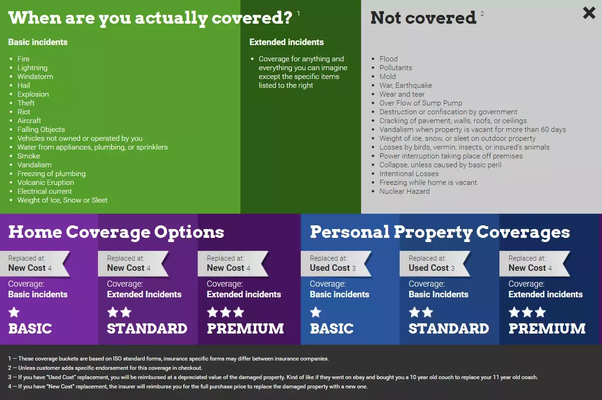what does standard homeowners insurance cover