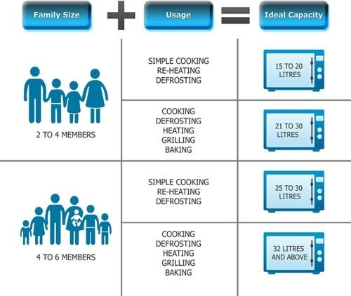 Other Factors To Keep In Mind Include Usage E Your Kitchen Size Of Vessels And Type Food You Cook Microwave Oven Types