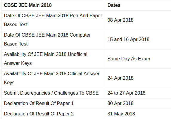 JEE MAINS MOCK TEST PAPER EPUB DOWNLOAD