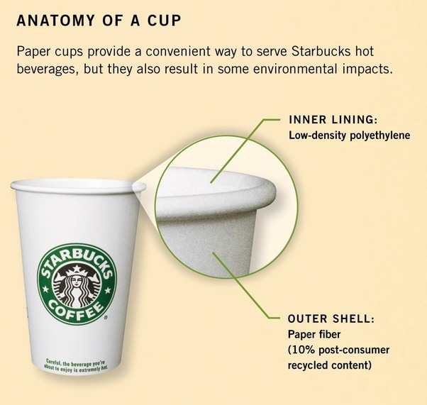 Are The Standard Coffee Latte Starbucks Cups Regardless Of Size Decoration Recyclable