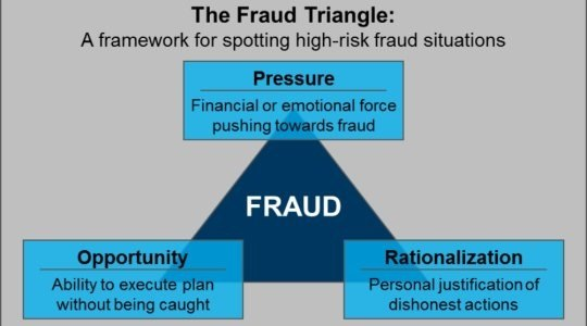 fraud essay (results page 2) view and download corporate fraud essays examples also discover topics, titles, outlines, thesis statements, and conclusions for your corporate fraud essay.