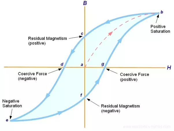 What Is Magnetic Hysteresis And Why Is It Important Quora