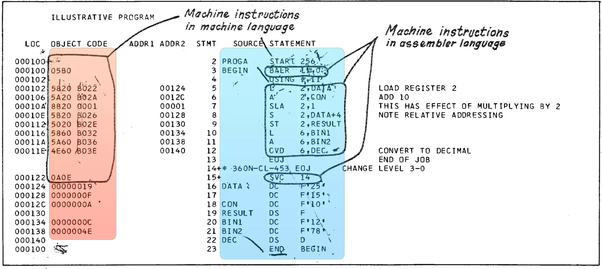 What Is The The Difference Between Assembly Language And Machine