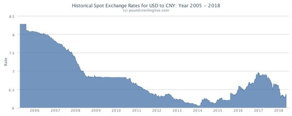 In 2005 1 Usd Equals To About 8 3 Rmb The Continually Devalue Against From Until 2017 Lowest Point Of Just Above 6
