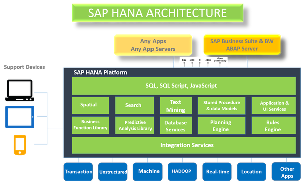 Which is the best SAP HANA online training? - Quora
