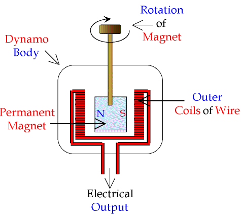 how electric generators work.  Electric By Turning A Dynamo Really Quickly Alternating The U201cmagnetic Fieldu201d  Within To Force Electron Flow Ie Electricity To Better Understand How This Works And How Electric Generators Work