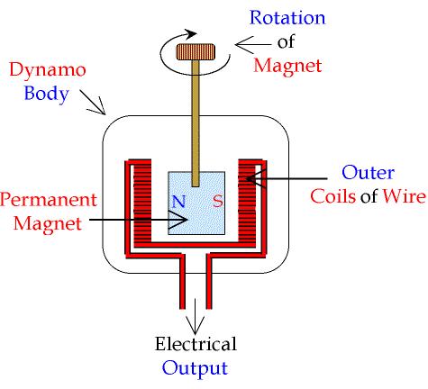 how do electric generators work quora rh quora com Magnetic Generator Schematics Turbine Generator Diagram