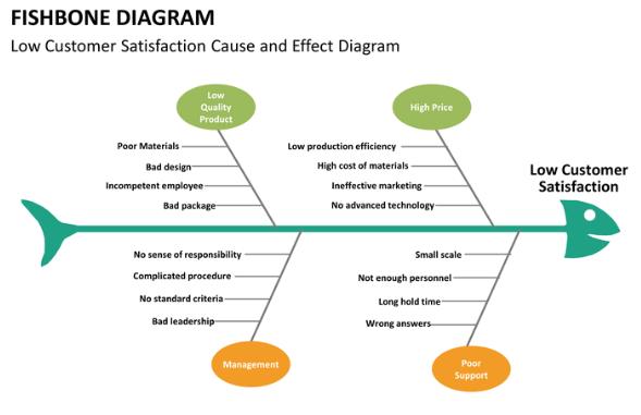 What Is Fishbone Diagram In Six Sigma Quora