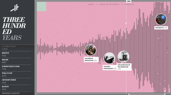 Histography Timeline Of History