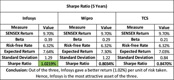 What Do You Mean By Sharpe Ratio Quora