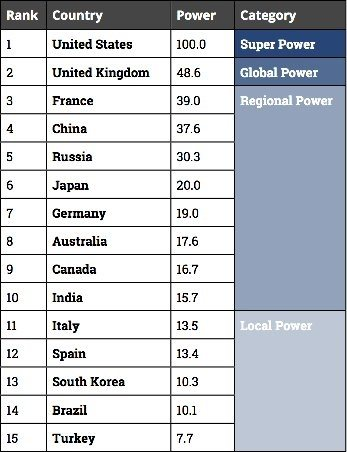 Is Britain The Second Most Powerful Country In The World After The - Most powerful country in the world