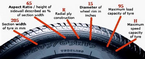 What would be the result and impact if three Tyres of car ...