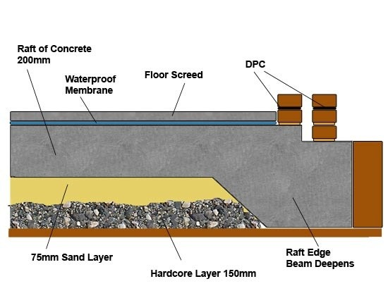What Is Raft Footing Quora