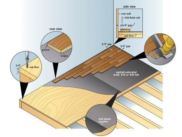 Does Solid Wood Flooring Need Underlay Quora