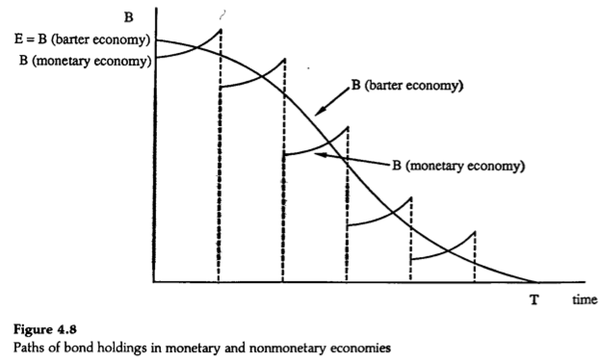 In What Situations Is A Barter Economy Better Than A Monetary
