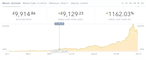 Do you think it is too late to get money back from bitcoin it will it just at the moment btc and cryptos in general have a bit of backlash from all the old timer financists bad news feed about bubble to burst plus now ccuart Images