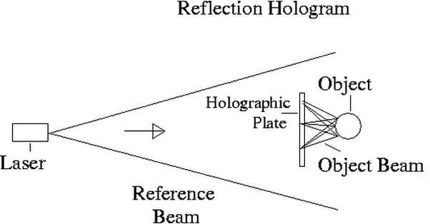 How to make a 3D hologram - Quora