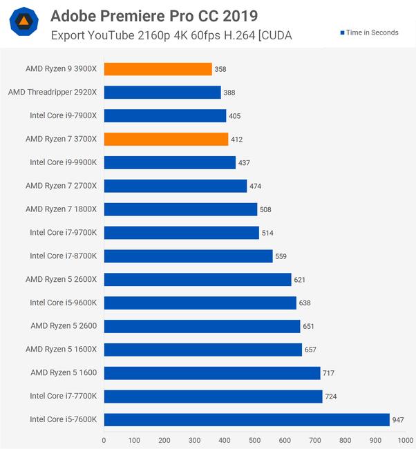 Should I Get An Intel I7 9700k Or Amd Ryzen 3700x Quora