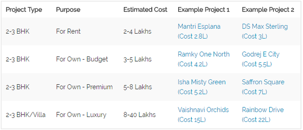 Interior design cost estimates india for How to calculate interior design fees