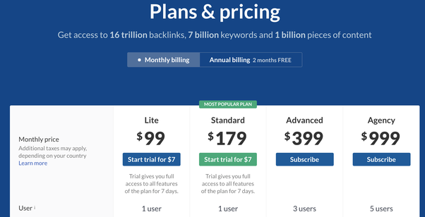 How much does Ahrefs tool cost? - Quora