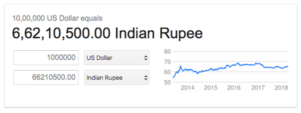 Inr Into Usd – Currency Exchange Rates