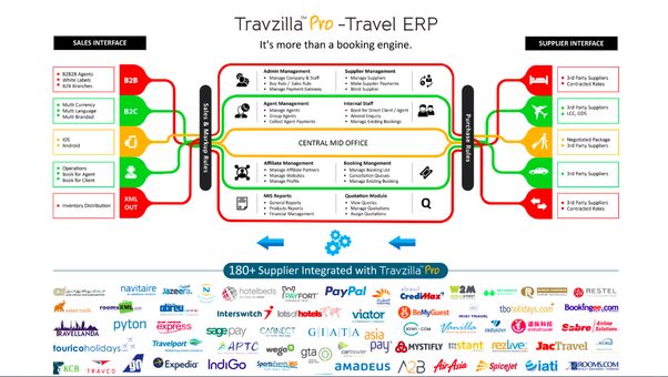 What is cost in general travel agency software with GDS and APIs
