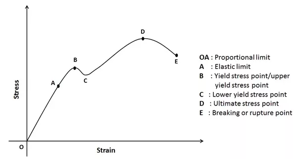 what is strain stress curve quora rh quora com stress and strain diagram explanation stress and strain diagrams