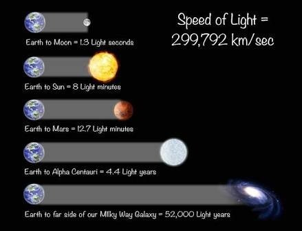 As You Can See In The Photo Speed Of Light Is 299792 Km Sec And If We Put A Particle Front It Going To Slow Down