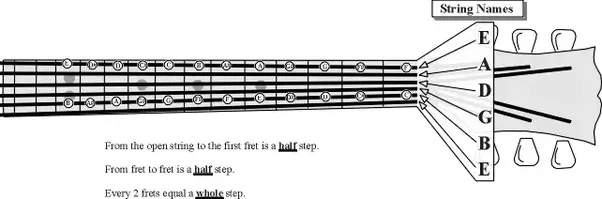 4 Yep Thats Pretty Much It For The First Step Then You Gotta Start Strengthening Your Chord Hand And Also Learning About Fret Board Positions