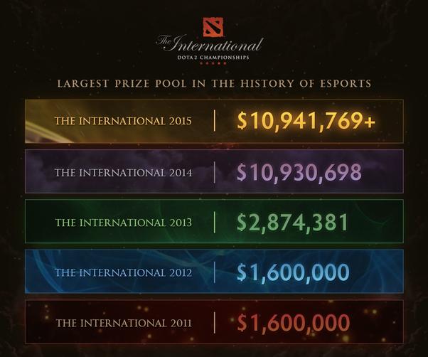 Dota 2 Highest Prize Pool