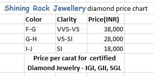 How To Read The Table F G Color With Vvs Vs Clarity Will Cost You Rs 38 000 Per Carat So For Example Plan A 0 50 Ring
