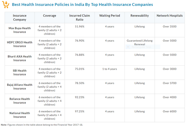 What Is The Best Health Insurance In India For A Senior Citizen Aged 69 70 Years Old Based On A Personal Experience Quora
