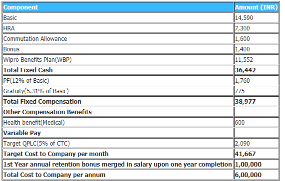 What is the ctc salary structure like for a fresher in wipro quora so judging by it you would be getting around 39kmonth plus a bonus of around 100k after successful completion of one year at wipro spiritdancerdesigns Image collections