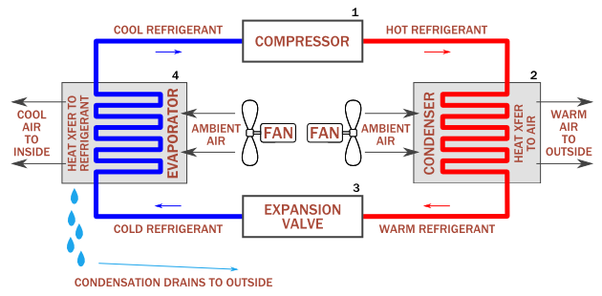 How Are Refrigerators And Heat Pumps Interchanged In Air
