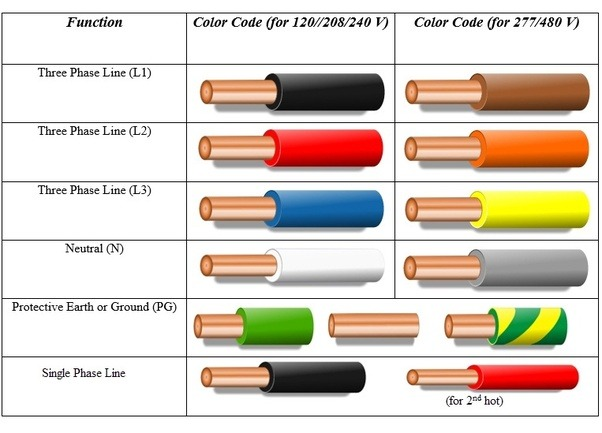 What Wire Color Generally Symbolizes Power