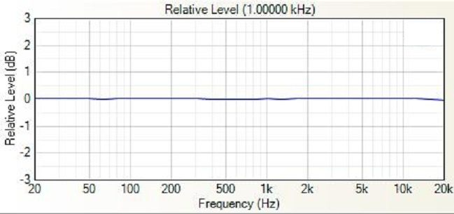 Why do many headphones have output frequency of 5Hz to