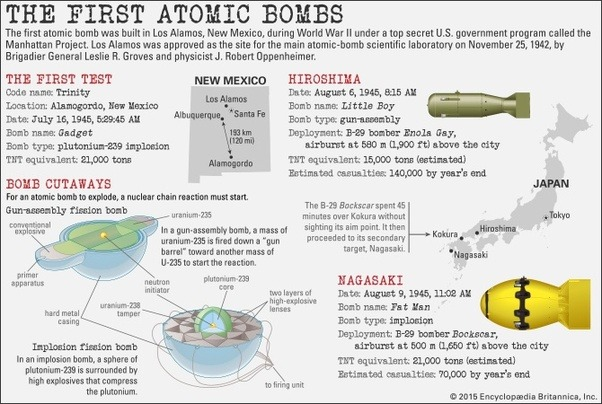 How Easy Are Nuclear Bombs To Detonate Quora