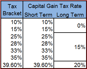 Short term tax on cryptocurrency