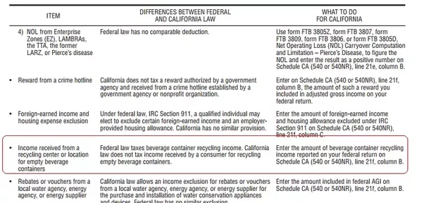 Is Income Taxable That Has Been Obtained From The Proper Recycling