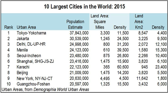 orlds largest urban area - 570×317