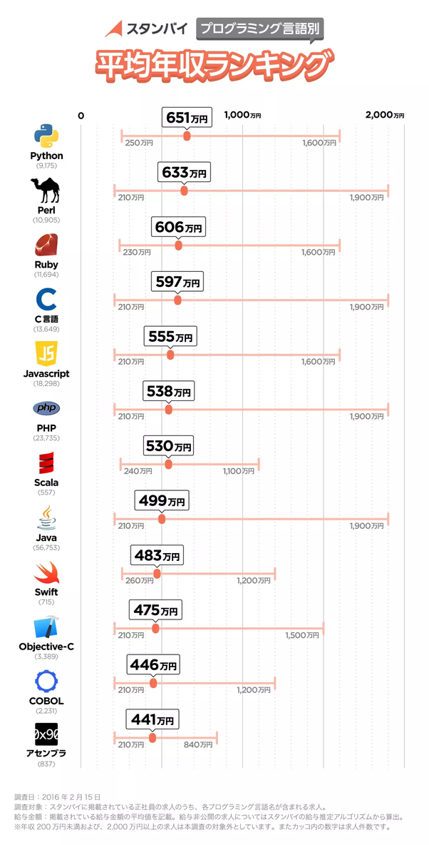 What programming languages are popular in Japan? - Quora