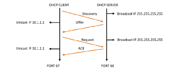 What Is Dhcp And What Is Its Port Number Quora