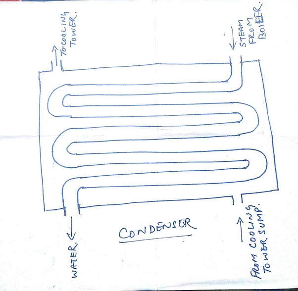 What is the purpose of a cooling tower if that cooled water has to ...