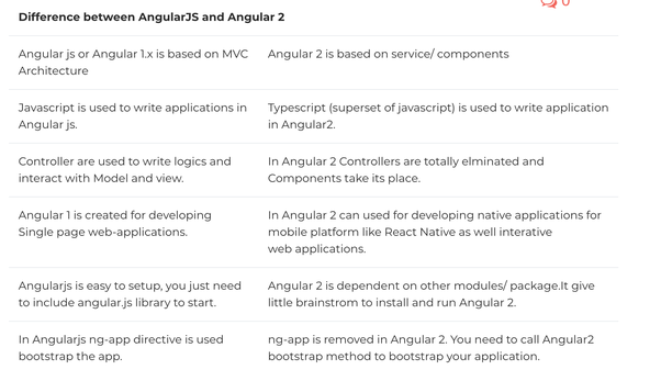 How to learn Angular 6 - Quora