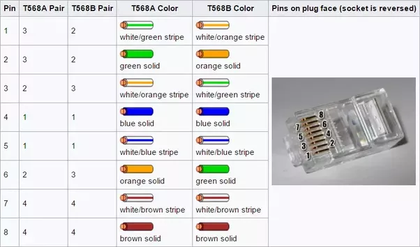 Do the colours of the little wires inside a lan cable have any ...