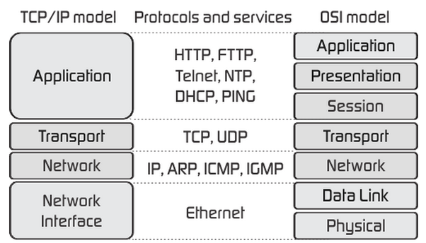 Tcp//Ip Protocol Suite
