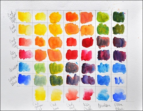 How To Mix Colours For Painting Pictures Quora