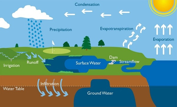 Water Is Said To Be A Renewable Resources Because It Is
