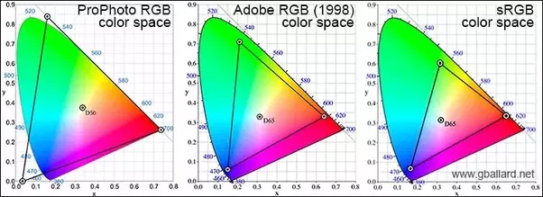 The Adobe RGB 1998 Color Space Covers 521 Of CIE 1931 A Considerable Improvement Over SRGB Its Curious Anomaly That Was