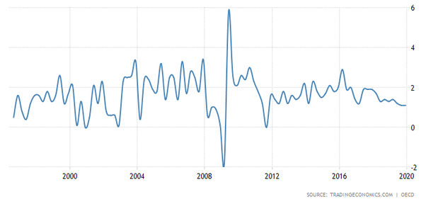 What Makes You Think That Recession Is Coming In India Quora